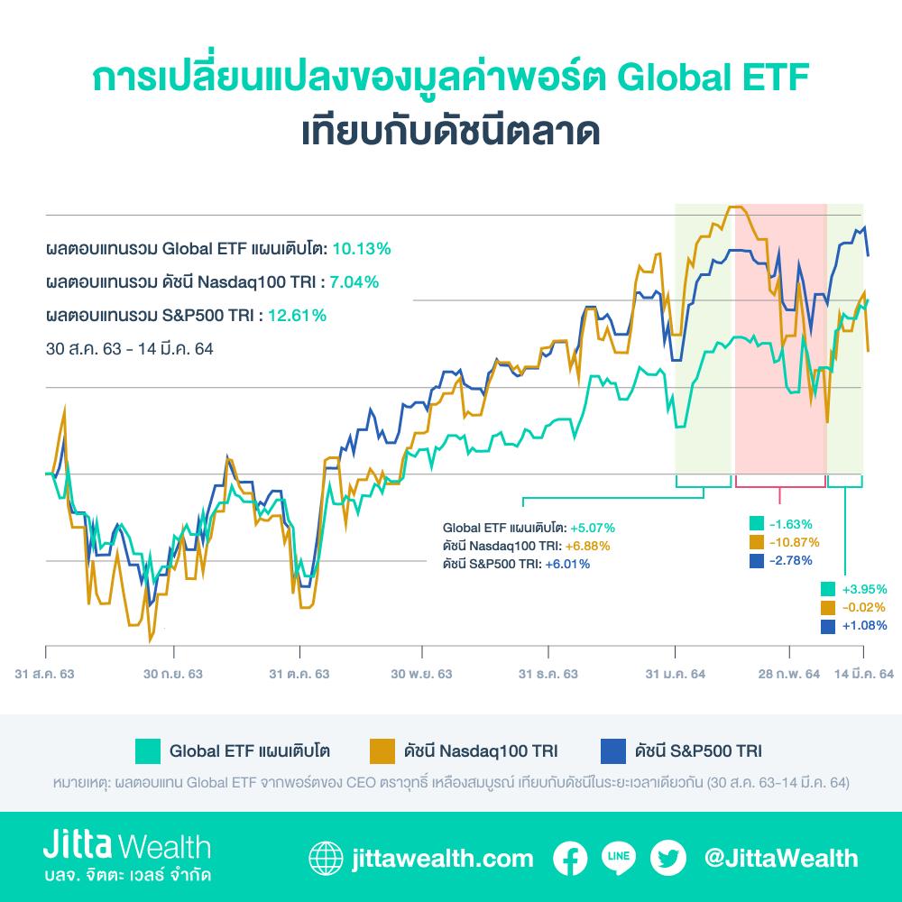 Global ETF